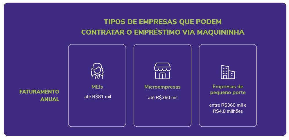 Tipos de empresas que podem contratar o empréstimo via maquininha